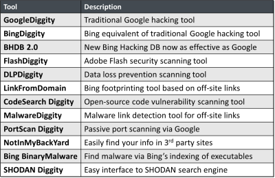 SearchDiggity - Tool List. Search engine hacking tools for Google Hacking, that also leverage Bing, SHODAN, and other search engines as well.