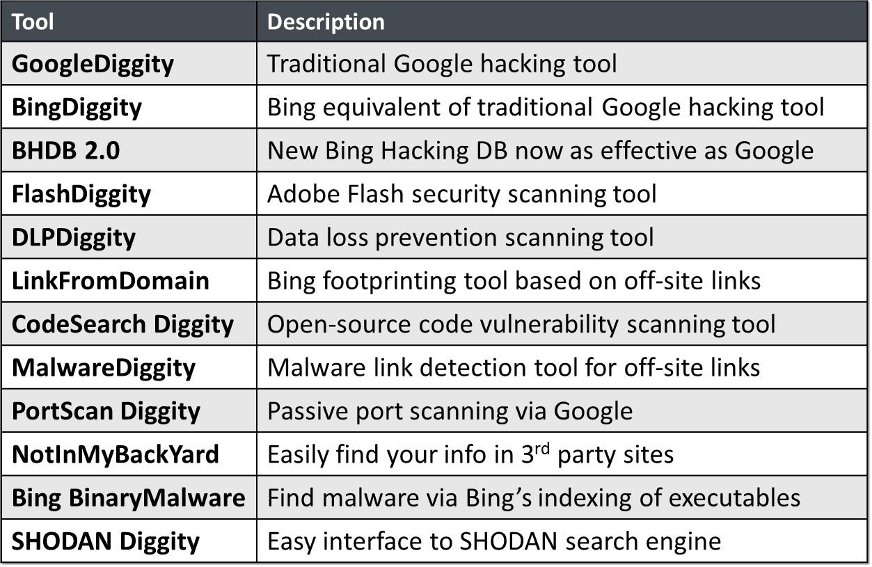 Google Hacking Diggity Project – Bishop Fox