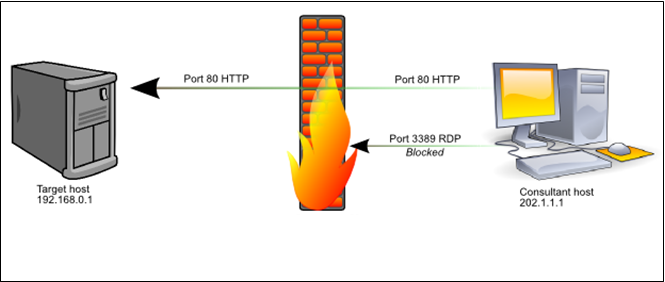 Typical production environments use strict firewall rulesets.