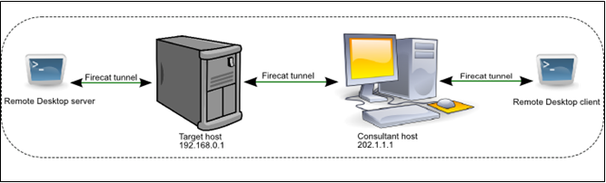 With tunneling, it appears as if there is no firewall between the consultant and the target.