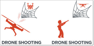 Drone Defenses - Net Projectile Types