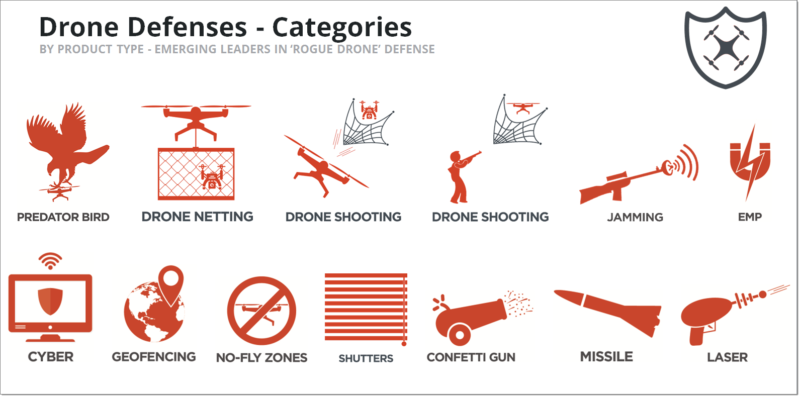 Drone Defenses - Categories - ICONS